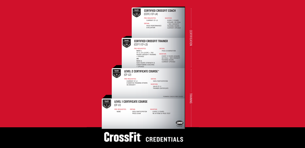 Crossfit Certification Testing Resources